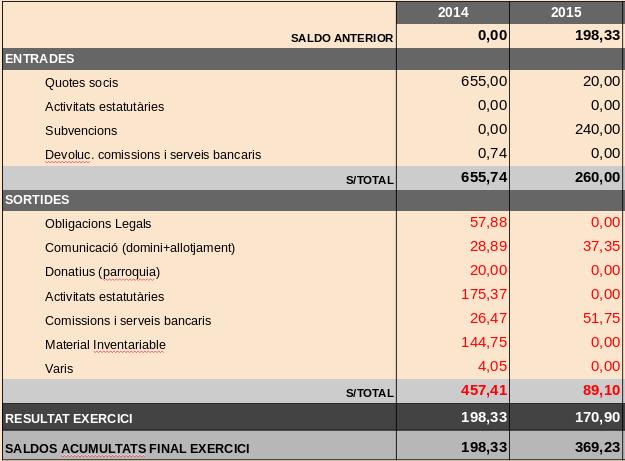 Comptes NAVSM 2014 i 2015